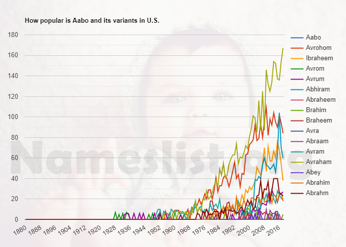 Popularity of Aabo and variations in U.S.