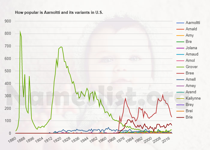 Popularity of Aarnoltti and variations in U.S.