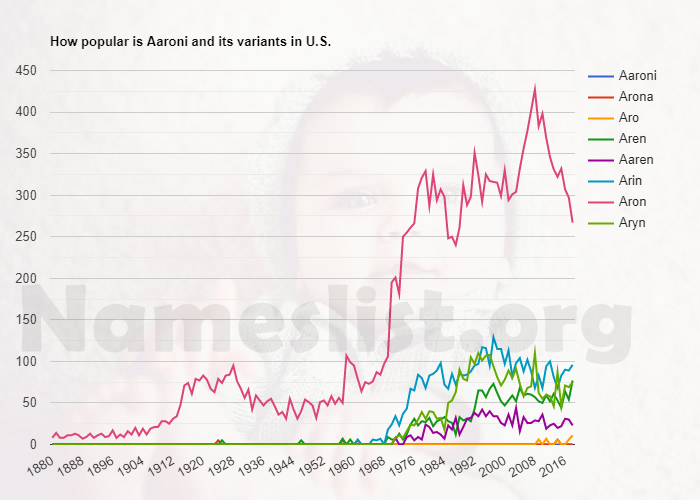 Popularity of Aaroni and variations in U.S.