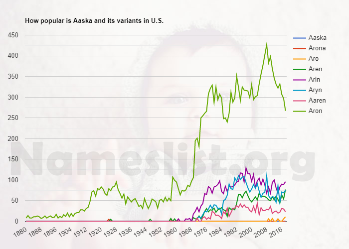 Popularity of Aaska and variations in U.S.