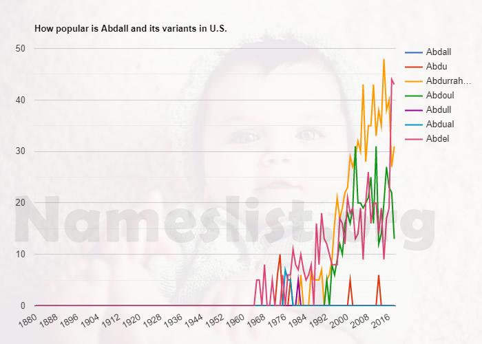 Popularity of Abdall and variations in U.S.
