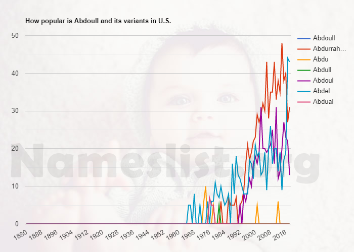 Popularity of Abdoull and variations in U.S.