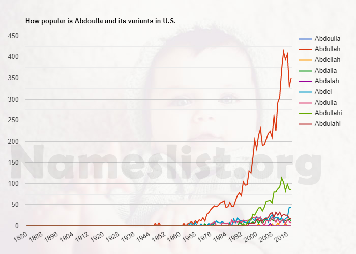 Popularity of Abdoulla and variations in U.S.