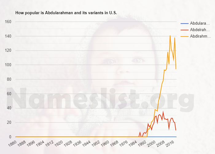 Popularity of Abdularahman and variations in U.S.