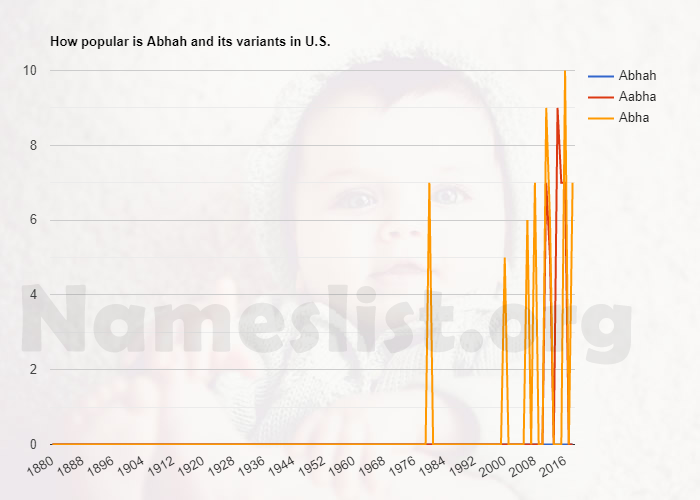 Popularity of Abhah and variations in U.S.