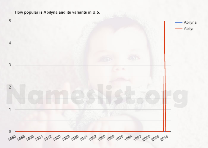 Popularity of Abilyna and variations in U.S.