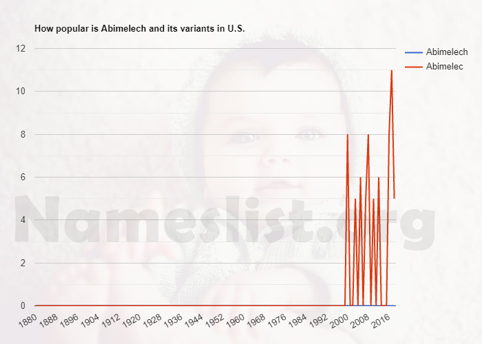 Popularity of Abimelech and variations in U.S.
