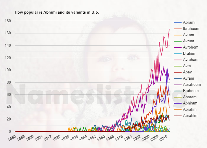 Popularity of Abrami and variations in U.S.
