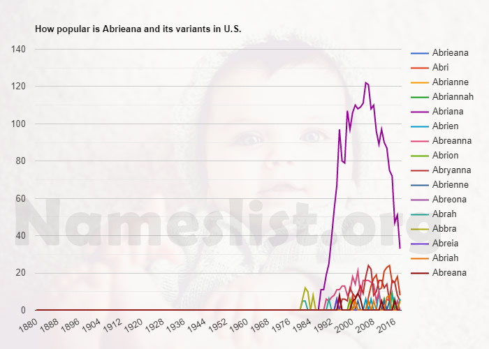 Popularity of Abrieana and variations in U.S.