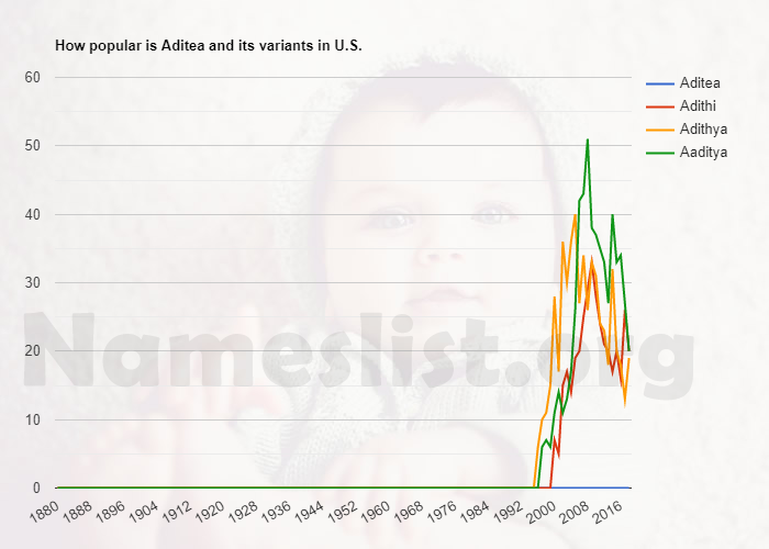 Popularity of Aditea and variations in U.S.