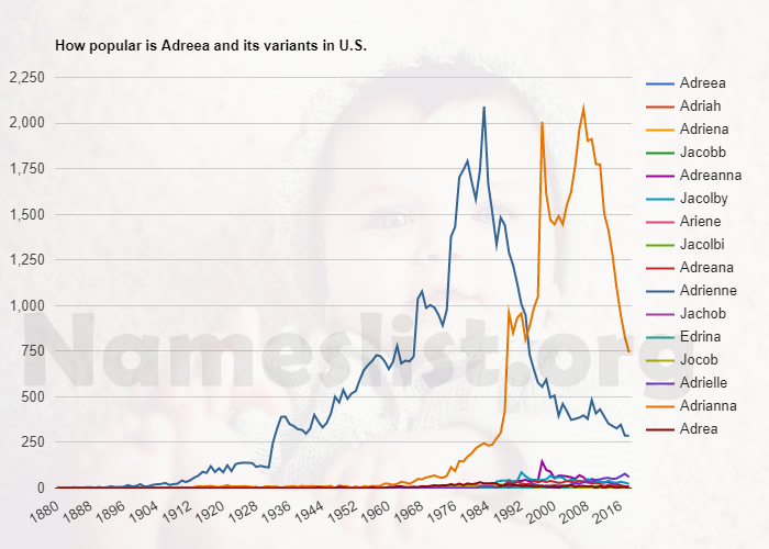 Popularity of Adreea and variations in U.S.