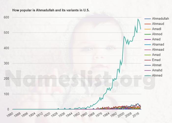 Popularity of Ahmadullah and variations in U.S.
