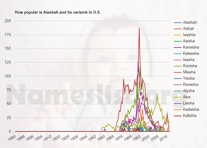Popularity of Aieshah and variations in U.S.