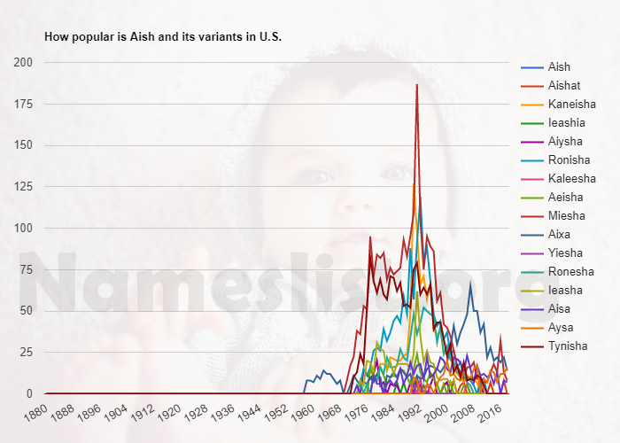 Popularity of Aish and variations in U.S.