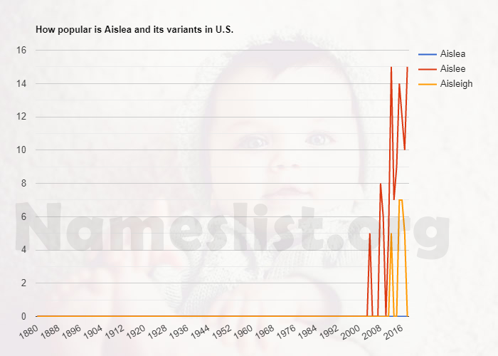 Popularity of Aislea and variations in U.S.