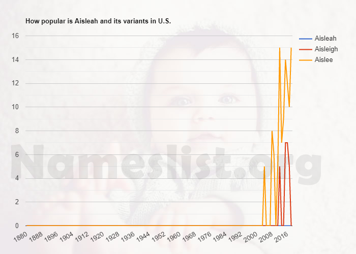 Popularity of Aisleah and variations in U.S.