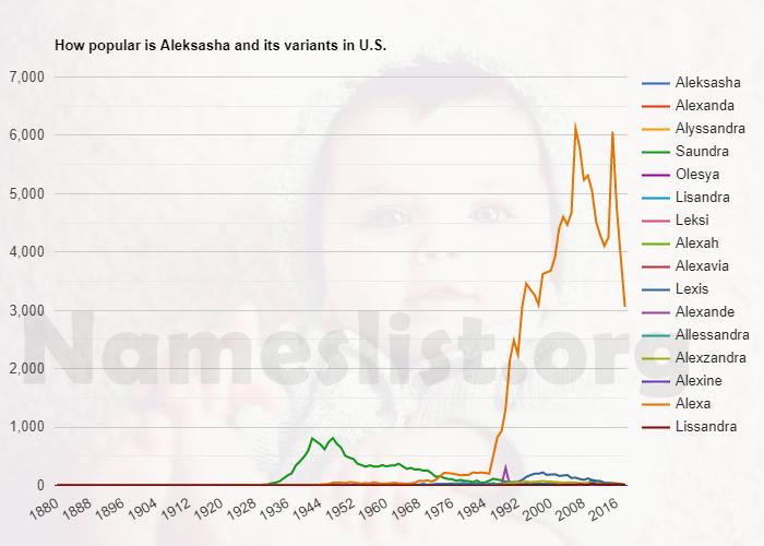 Popularity of Aleksasha and variations in U.S.