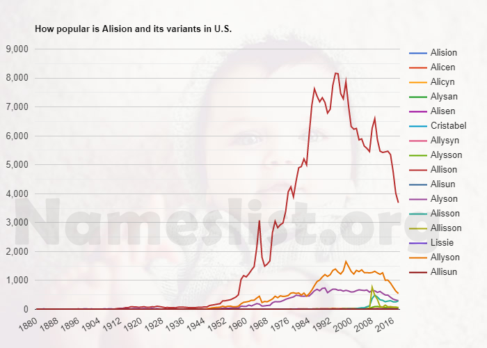 Popularity of Alision and variations in U.S.