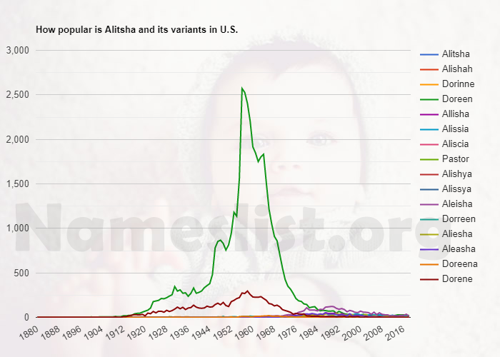 Popularity of Alitsha and variations in U.S.