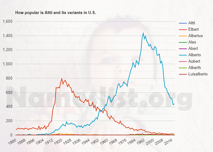 Popularity of Altti and variations in U.S.