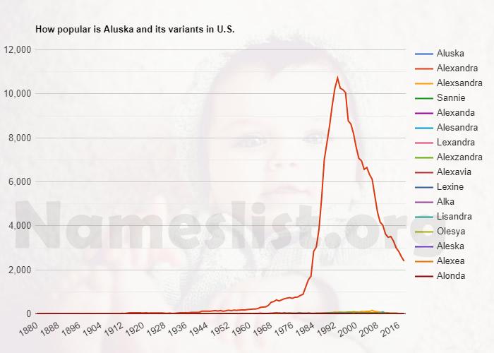 Popularity of Aluska and variations in U.S.