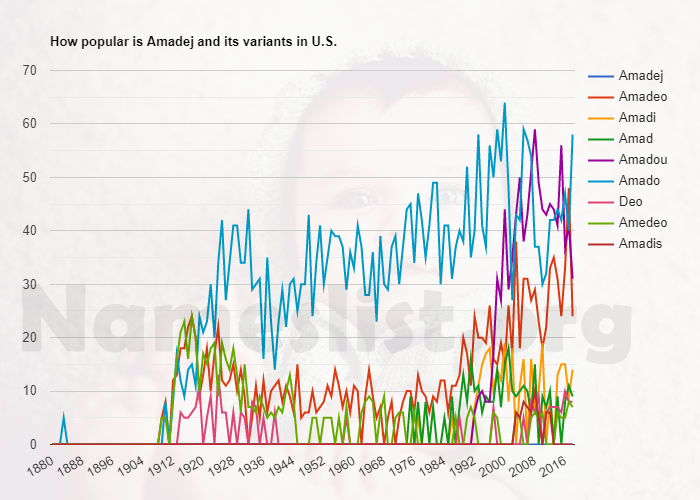 Popularity of Amadej and variations in U.S.