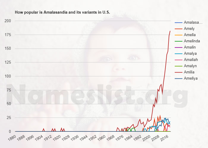 Popularity of Amalasandia and variations in U.S.