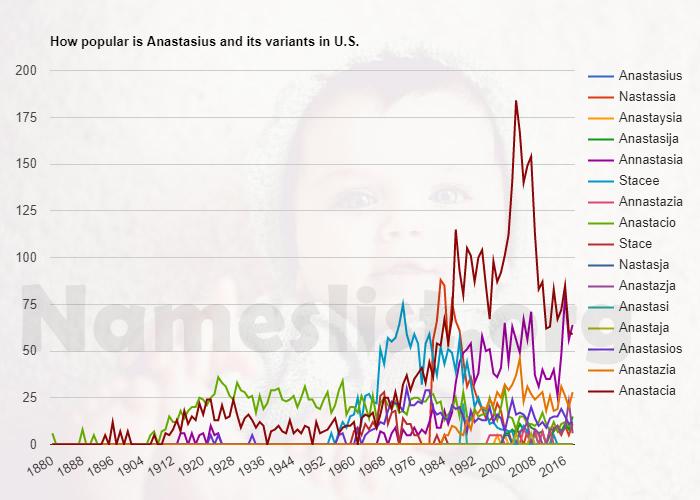 Popularity of Anastasius and variations in U.S.