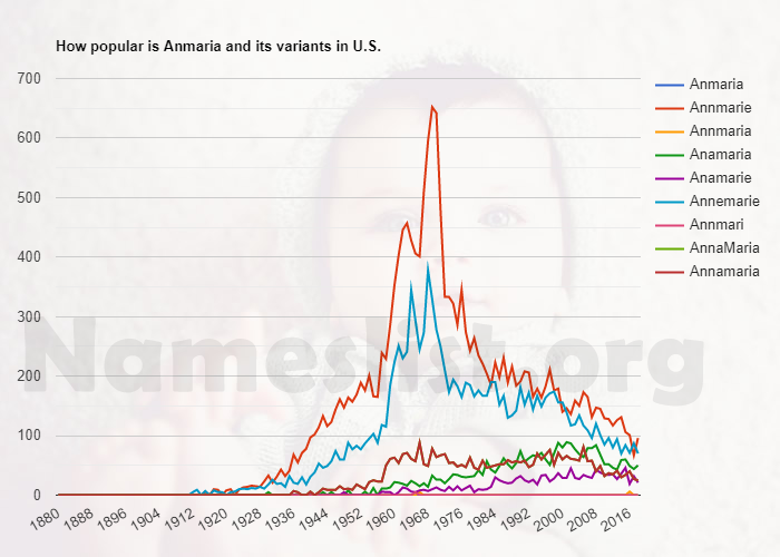 Popularity of Anmaria and variations in U.S.