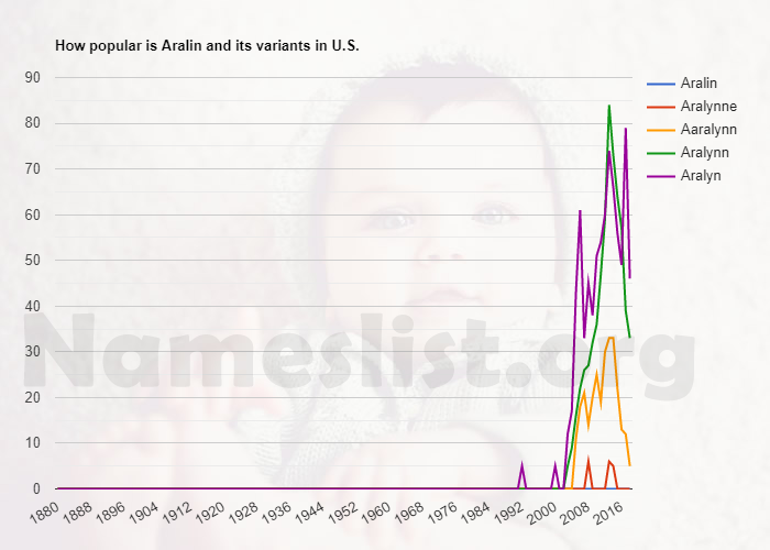 Popularity of Aralin and variations in U.S.