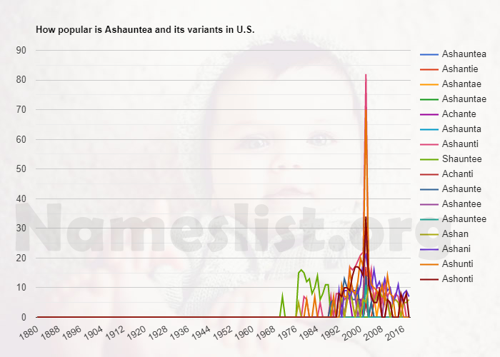 Popularity of Ashauntea and variations in U.S.