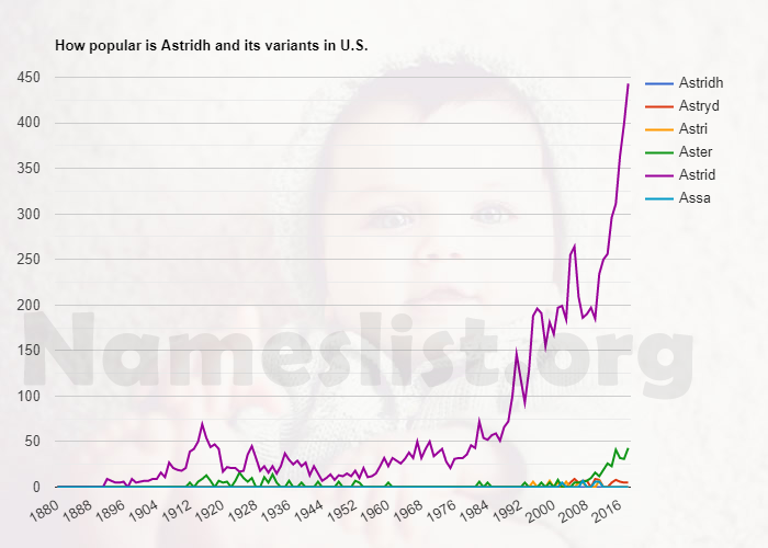 Popularity of Astridh and variations in U.S.