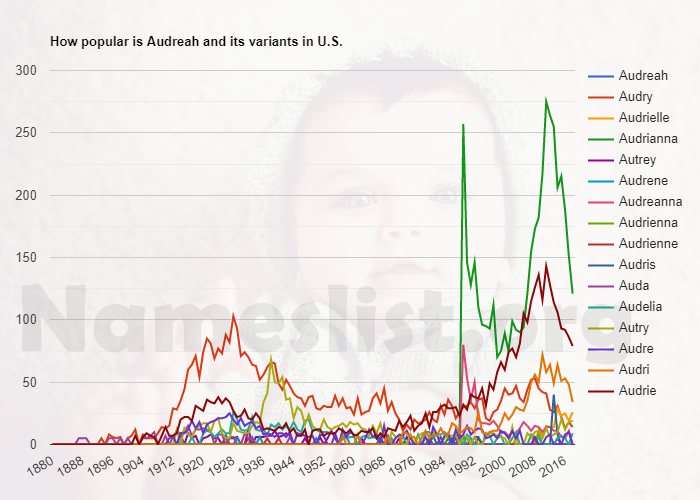 Popularity of Audreah and variations in U.S.