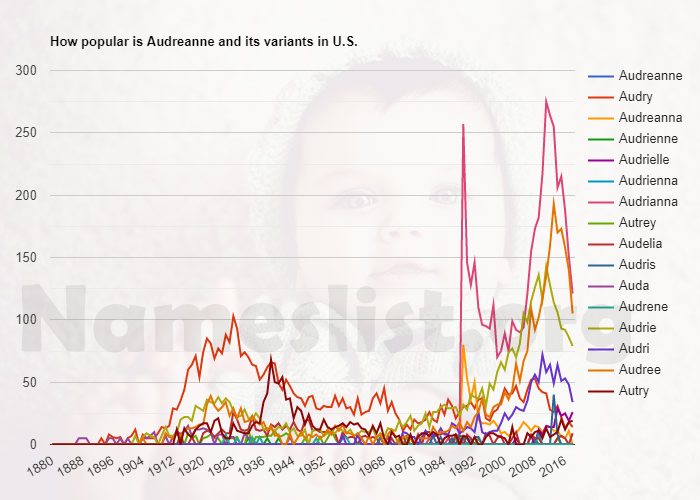 Popularity of Audreanne and variations in U.S.