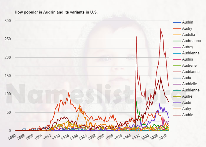 Popularity of Audrin and variations in U.S.