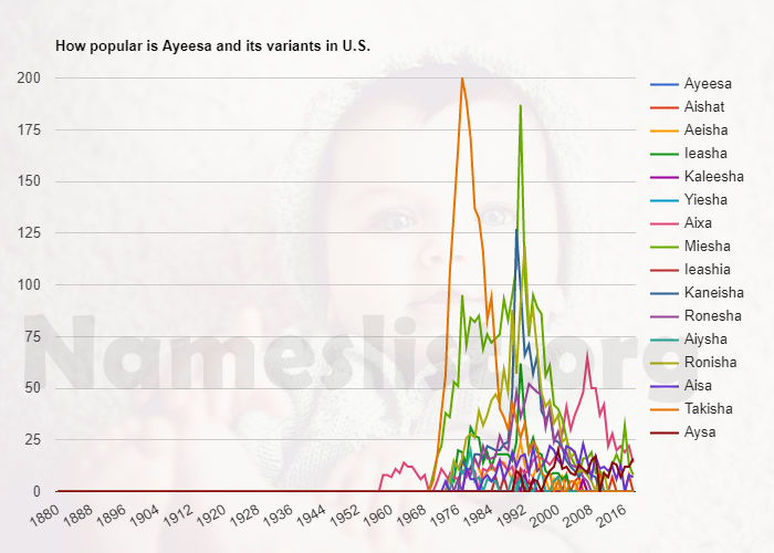 Popularity of Ayeesa and variations in U.S.