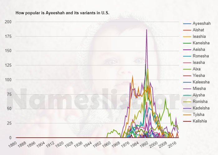 Popularity of Ayeeshah and variations in U.S.