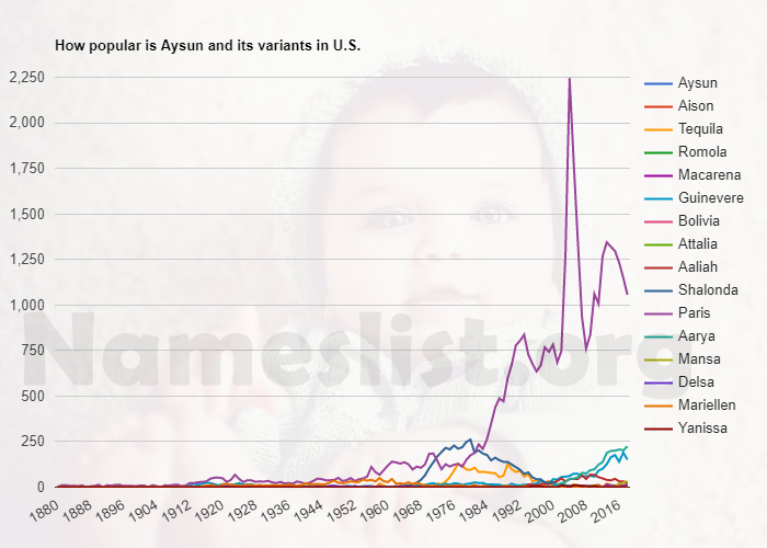 Popularity of Aysun and variations in U.S.