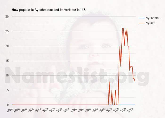 Popularity of Ayushmatea and variations in U.S.
