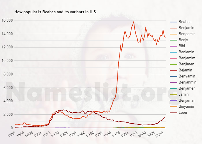 Popularity of Beabea and variations in U.S.