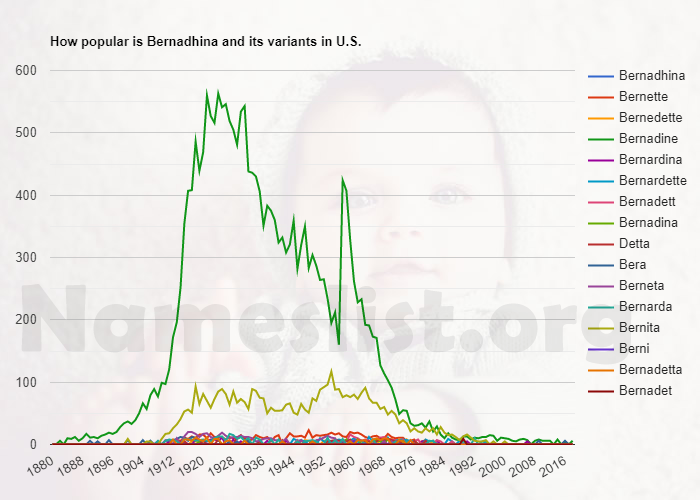 Popularity of Bernadhina and variations in U.S.