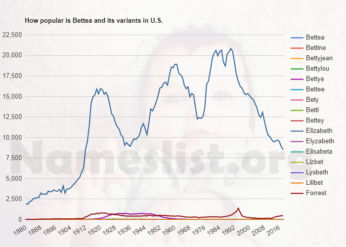 Popularity of Bettea and variations in U.S.