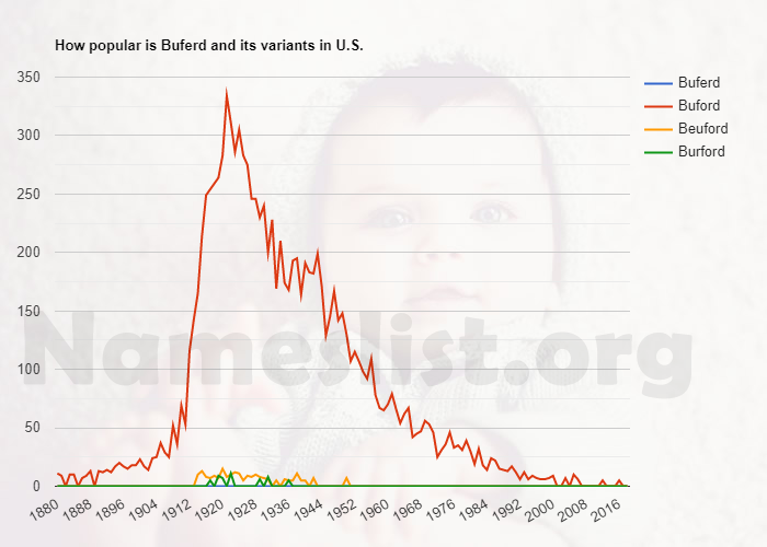 Popularity of Buferd and variations in U.S.