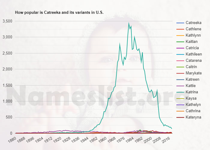 Popularity of Catreeka and variations in U.S.
