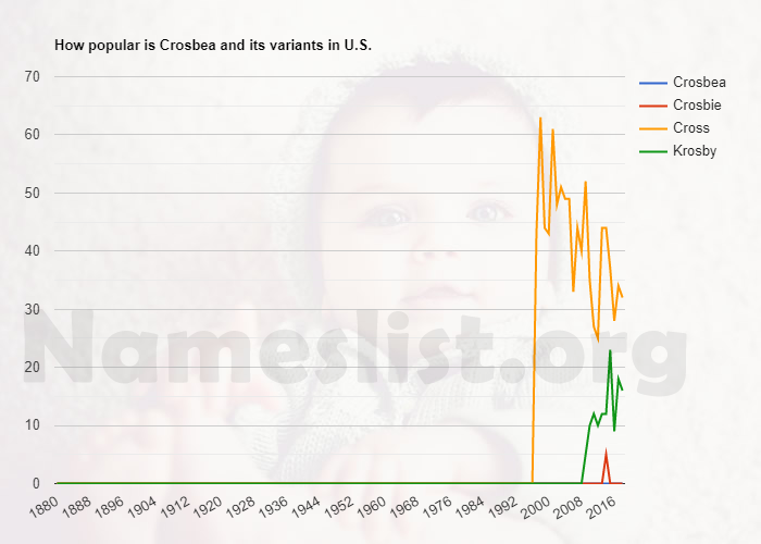 Popularity of Crosbea and variations in U.S.