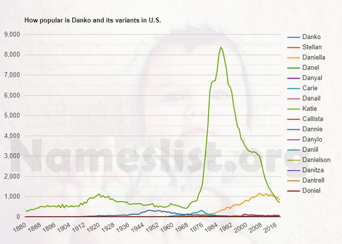 Popularity of Danko and variations in U.S.