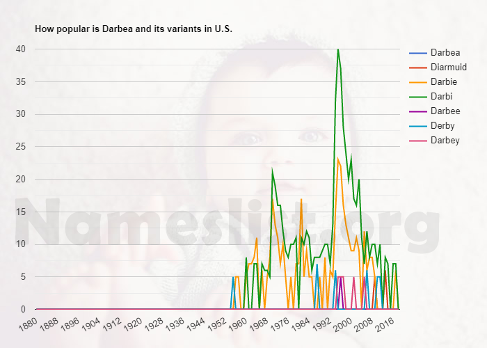 Popularity of Darbea and variations in U.S.
