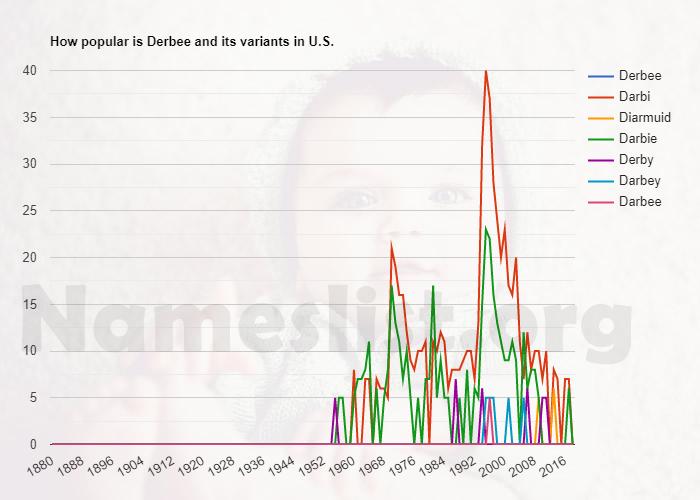 Popularity of Derbee and variations in U.S.