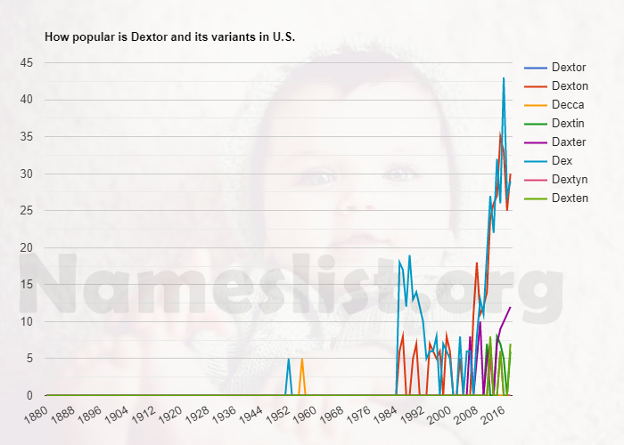 Popularity of Dextor and variations in U.S.