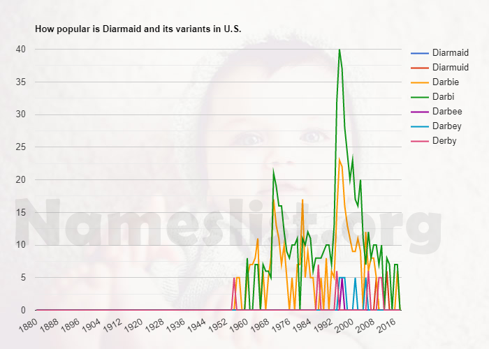 Popularity of Diarmaid and variations in U.S.
